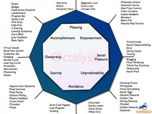 Gamification-Framework-Octalysis